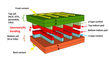 Multi-junction solar cell with indium